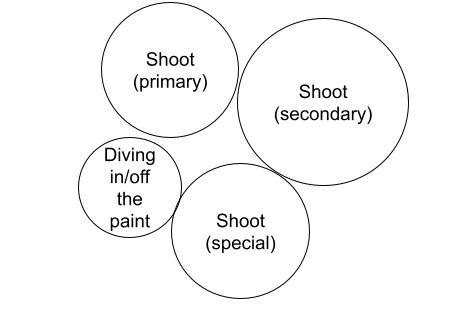 Action Wheel Diagram