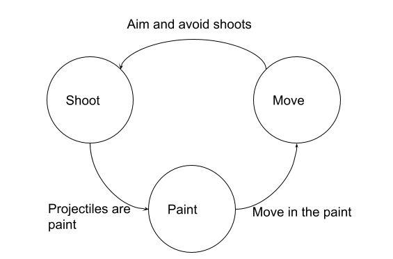 Gameloop Diagram
