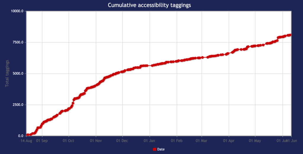 Cumulative Accessibility Taggings in The Taming Gaming Database